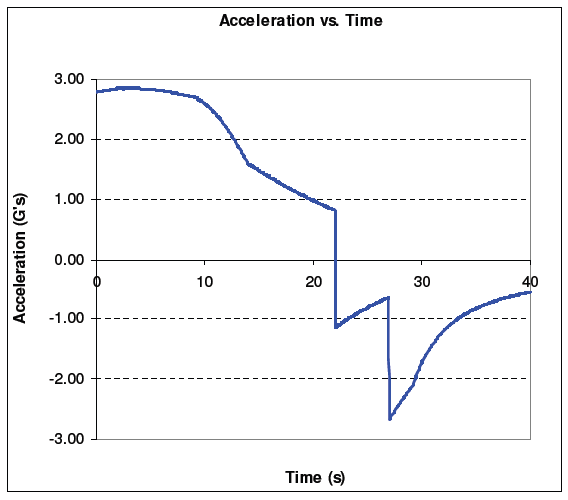 acceleration vs time