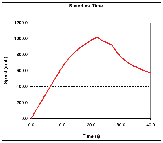 Speed vs. Time